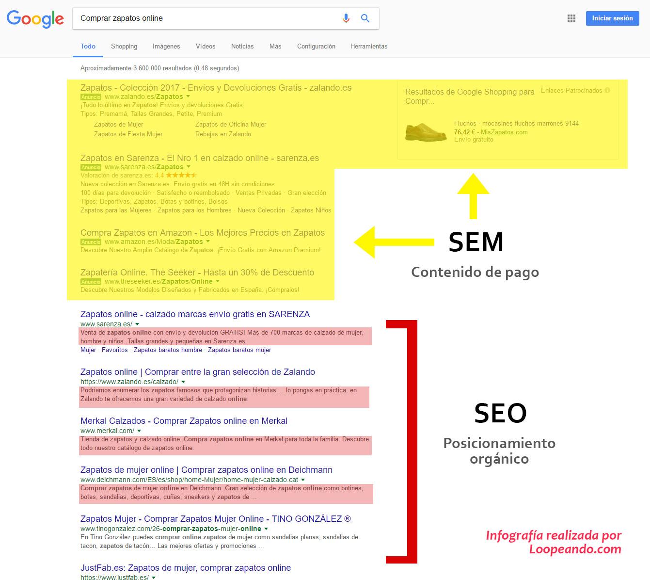 """Resultados de Google para la búsqueda """"Comprar zapatos online"""". Resultados de pago (SEM) y orgánicos (SEO). Destacadas en rojo las entradillas."""
