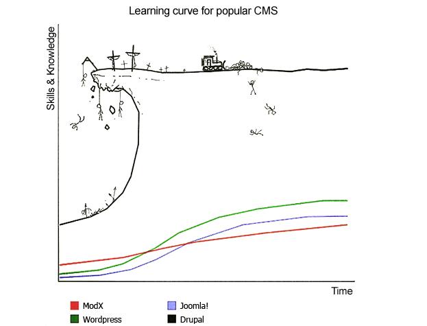 curva_aprendizaje